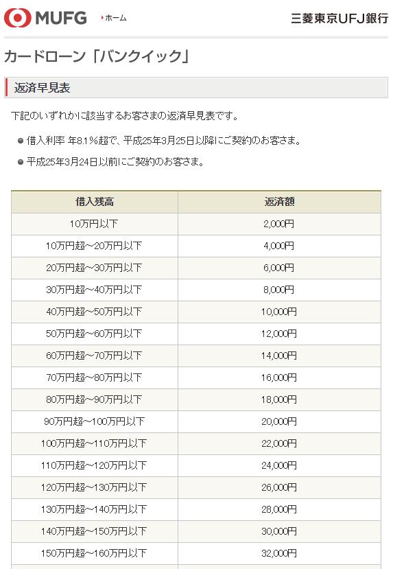 三菱東京UFJ銀行カードローン「バンクイック」の例の画像